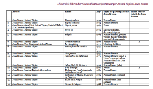 Listado de los libros de artista realizados conjuntamente por Antoni Tàpies y Joan Brossa, extraído de la p. 13 del dossier del curso